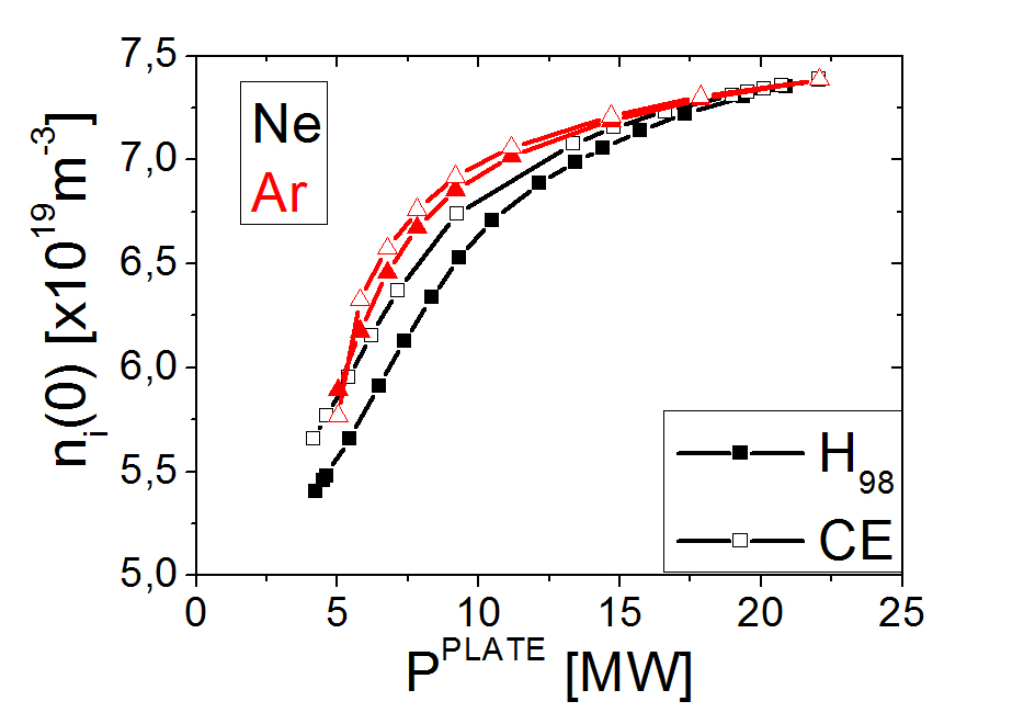 Ion density in centre for Ne and Ar seeding for both transport schemes.