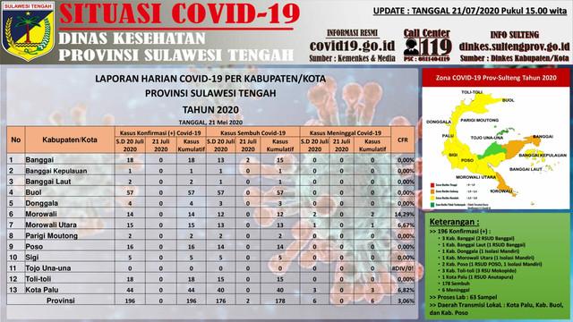 Sebaran virus corona di Provinsi Sulawesi Tengah, per Selasa 21 Juli 2020