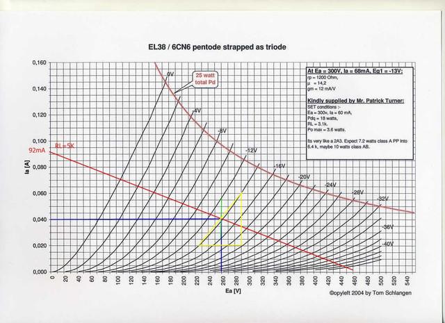 EL38 Triode bias 5 K Bias 2.jpg