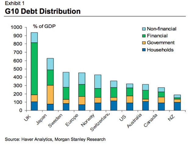 World-debt-to-GDP