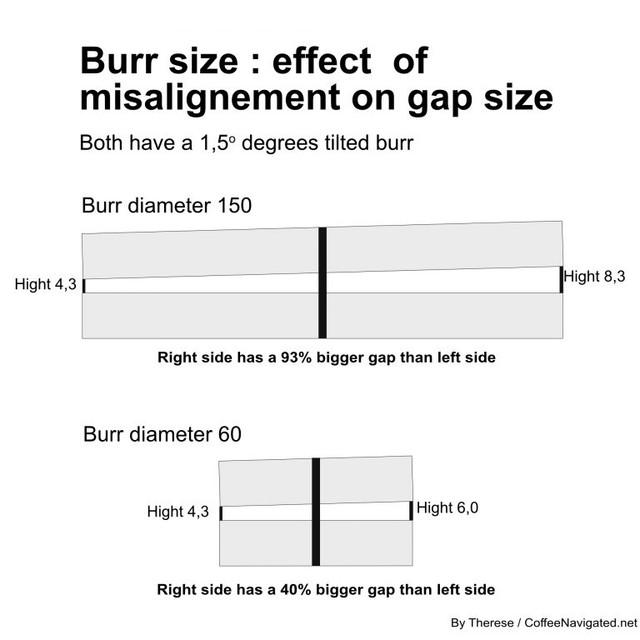 alignment vs burr size