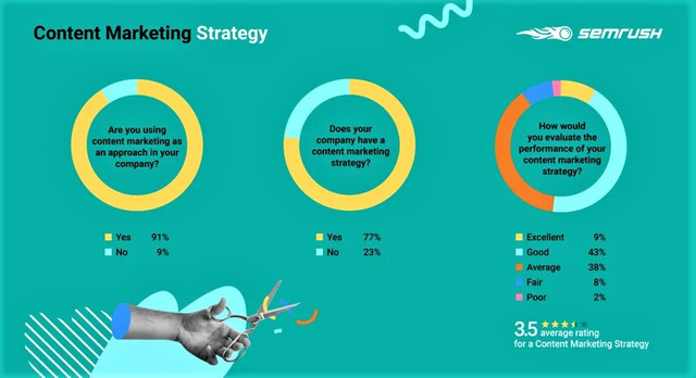 Content Marketing Statistics by SEM RUSH - Top 5 Reasons Why You Should Outsource Your Content to an Agency - Hotcopy