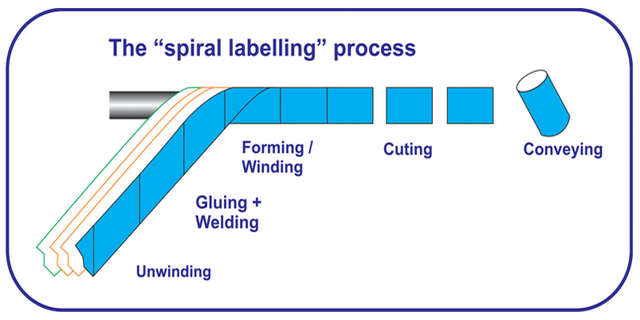 spiral-label-of-composite-can