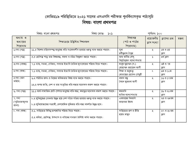 Bangla 1st Paper New Short Syllabus Of SSC 2021