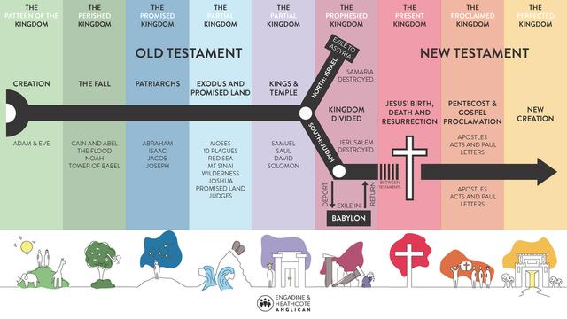 https://i.ibb.co/fSzQxGq/Gods-big-story-bible-timeline.png