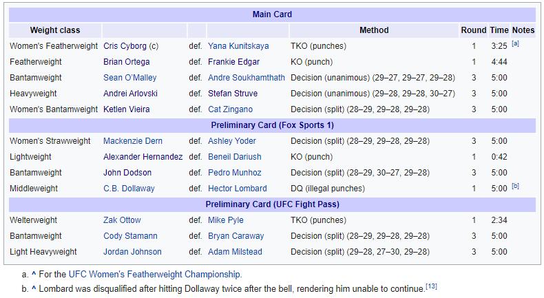 UFC vs Bellator