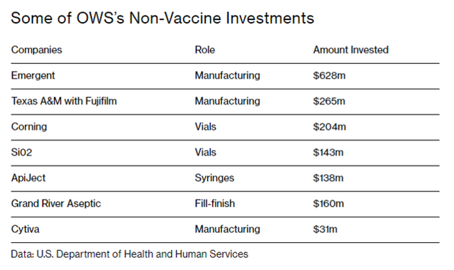 Some of OWS's Non-Vaccine Investments