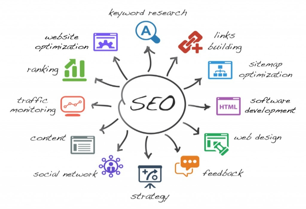 The Unexposed Secret of SEO Experience Certificate