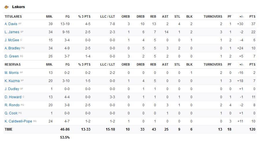 Screenshot-2020-03-04-NBA-Times-Resultados-Estat-sticas-Classifica-o-ESPN-1