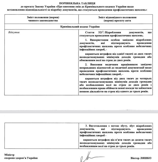 ctraf vakc - Кабмін підтримав законопроєкт щодо кримінальної відповідальності за підроблені документи про щеплення:від штрафу до тюрми