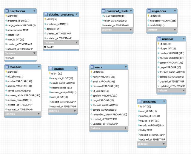 Diagrama ER Adminlab.png