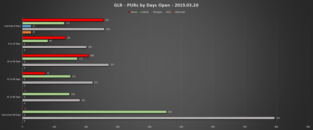 2019-03-20-GLR-PUR-Report-PURs-by-Days-Open-Chart