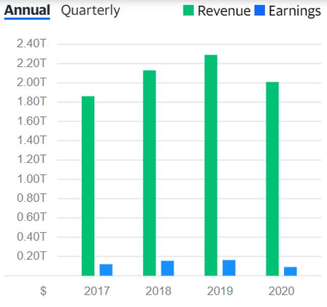 Fast-Retailing-revenue