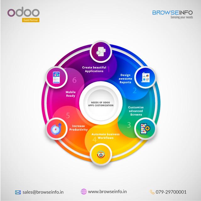 Odoo Apps Customization