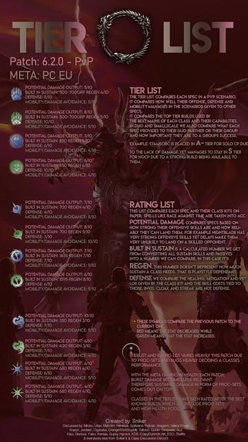 Pvp Tierlist For Markarth Elder Scrolls Online