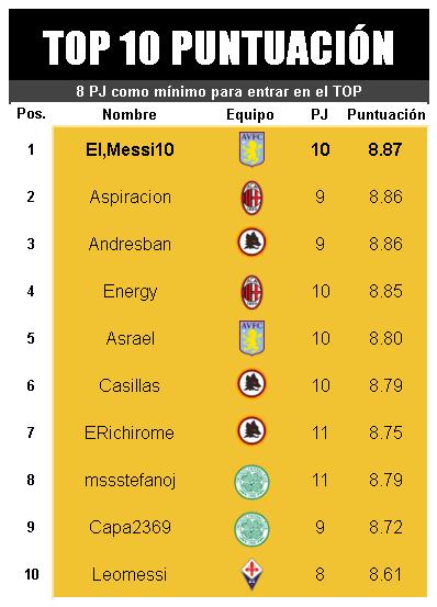 [AICv21] Resumen Final de Ligas (1D & 2D) - Semis de Copa Puntuacion-2-D