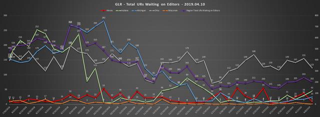 2019-04-10-GLR-UR-Report-Total-URs-Waiting-On-Editors
