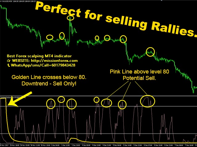Best-Forex-scalping-MT4-indicator2