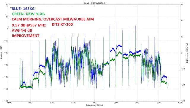 Super-XG163-Vs-new-stock-91-XG-overcast-morning-TEST-2