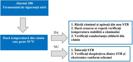 Centrala termax dolinex