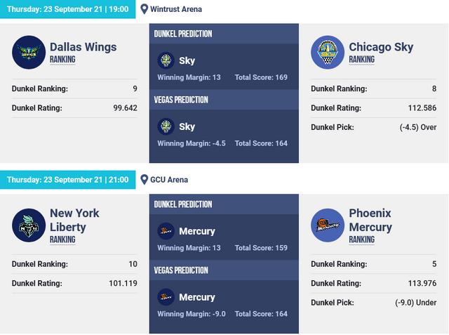 Screenshot-2021-09-23-at-09-39-13-WNBA-Basketball-Picks-Dunkel-Index