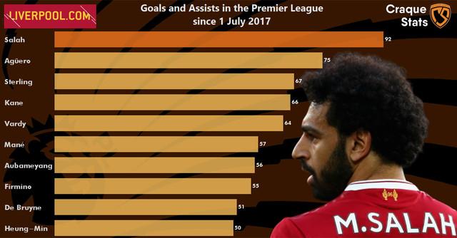 Salah-since-2017