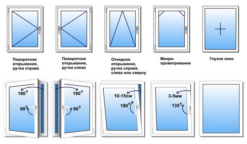 виды открывания пластиковых окон