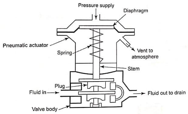 Pressure-Control-Valves-2