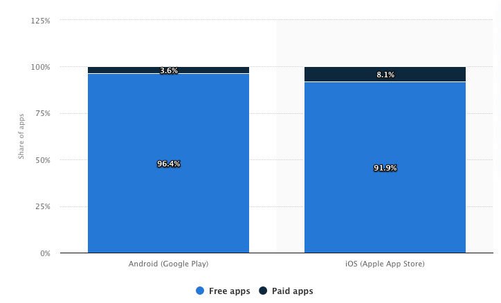 paid vs free apps for ios or android