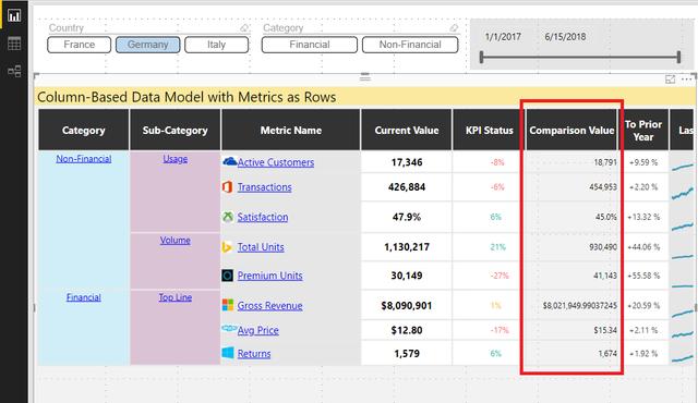 Power KPI Matrix Visual Comparison Value not displayed