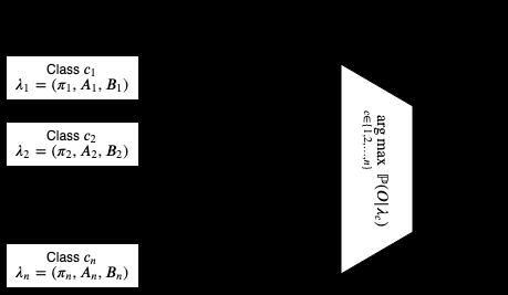 Ensemble HMM Classifier System