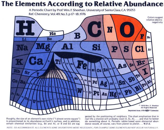 the-elements-according-to-relative-abundance-50882e44c2027