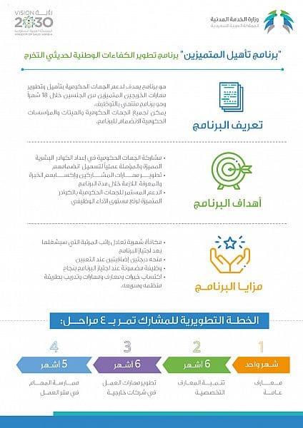 وزارة الخدمة المدنية تدريب منتهي بالتوظيف 1441