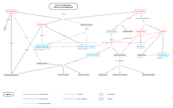Concept map: How to get work done when you