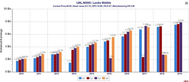 LWL-value-added2