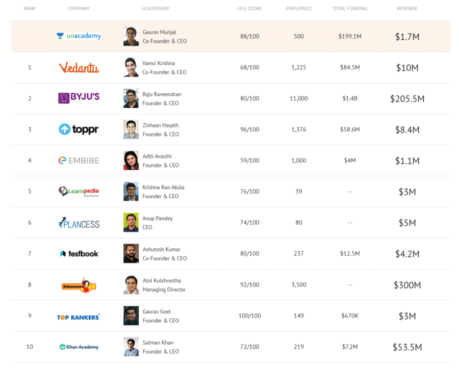 Unacademy-Competitors-Revenue-and-Employees