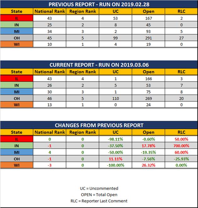 2019-03-06-GLR-UR-Report-Stats-Report