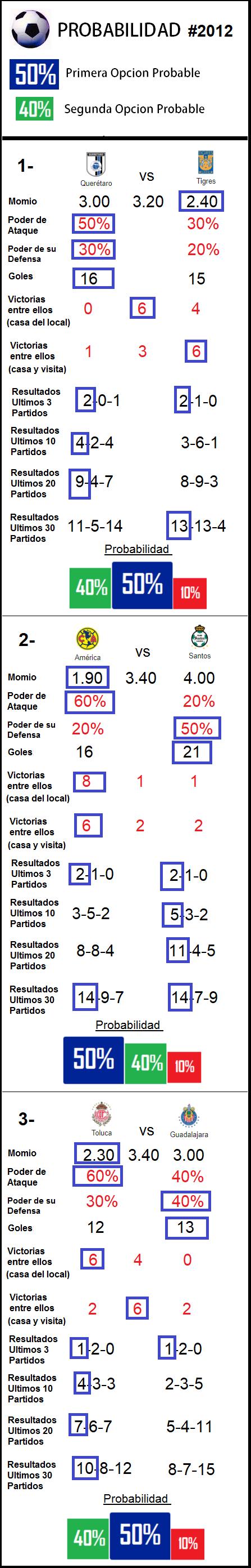 3-partidos-progol-2012