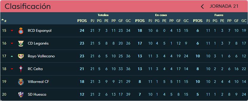 S.D. Huesca - Real Valladolid. Viernes 1 de Febrero. 21:00 Clasificacion-jornada-21