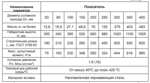 технические характеристики задвижки 30С941НЖ