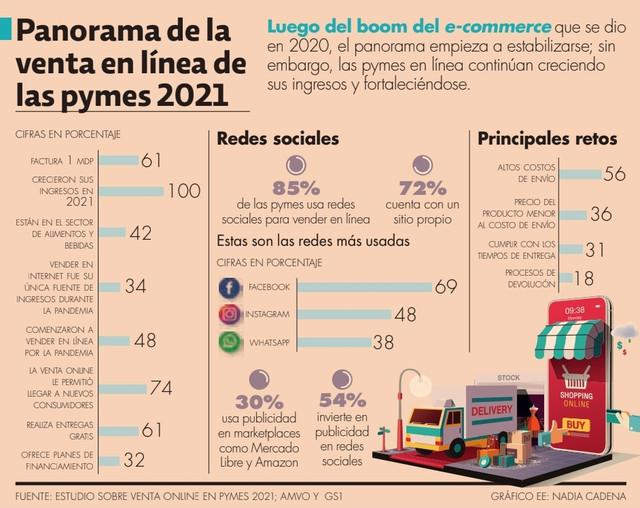 ecommerce-pymes
