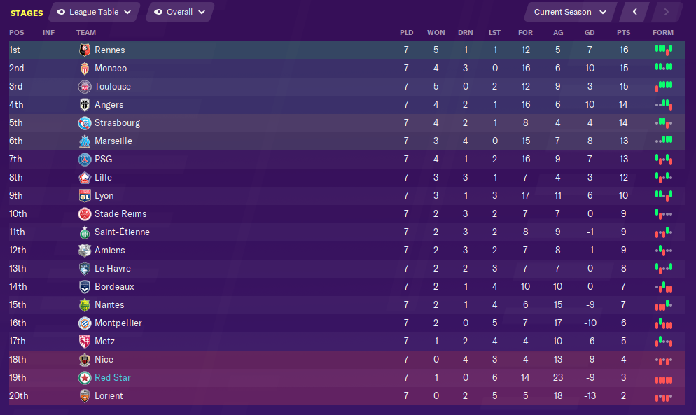 september-league-table