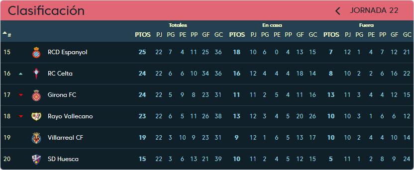 Real Valladolid - Villarreal C.F. Viernes 8 de Febrero. 21:00 Clasificacion-jornada-22