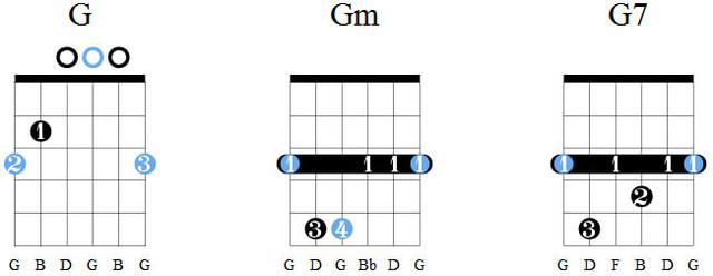 Аккорды G, Gm, G7