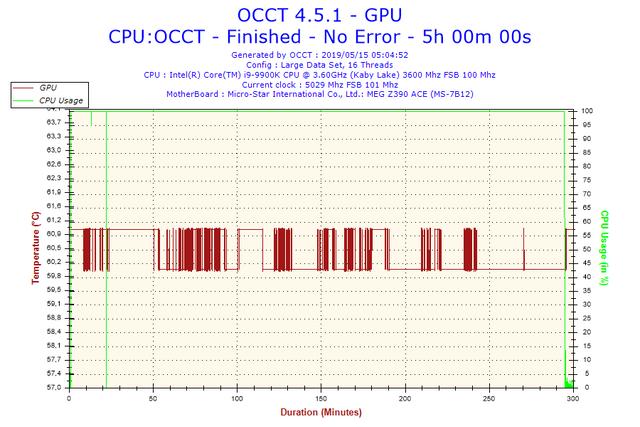 2019-05-15-05h04-Temperature-GPU