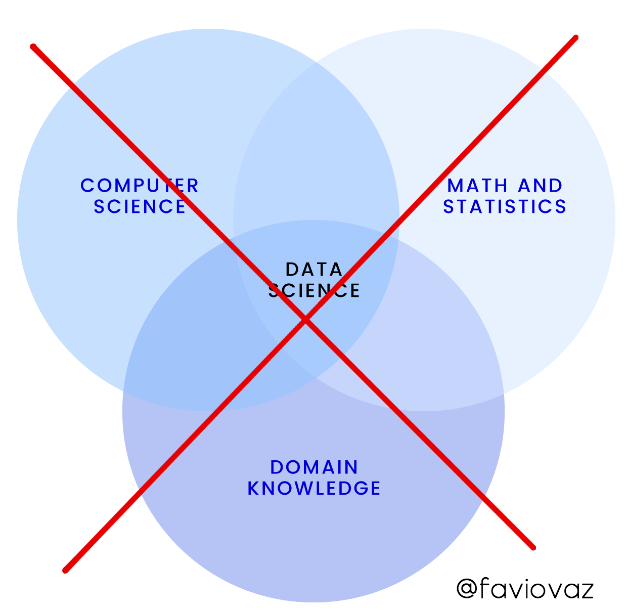 The 3 Biggest Mistakes on Learning Data Science