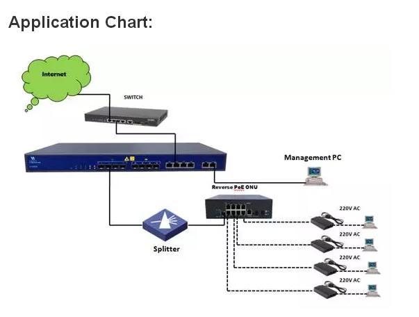 i.ibb.co/ggxR0ZF/Terminal-ONU-EPON-GPON-FTTx-8-LAN-Porta-POE-Switch-V2808-PD-WP-5.jpg