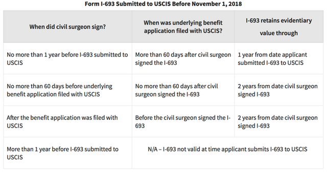urgent questions for i485 marriagebased green card