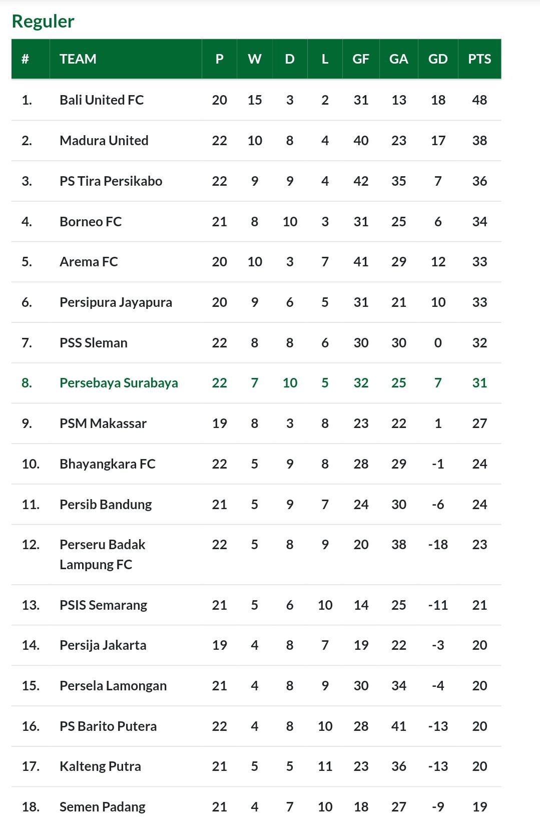 Klasemen Liga 1 2019 usai laga Persebaya vs Borneo FC.