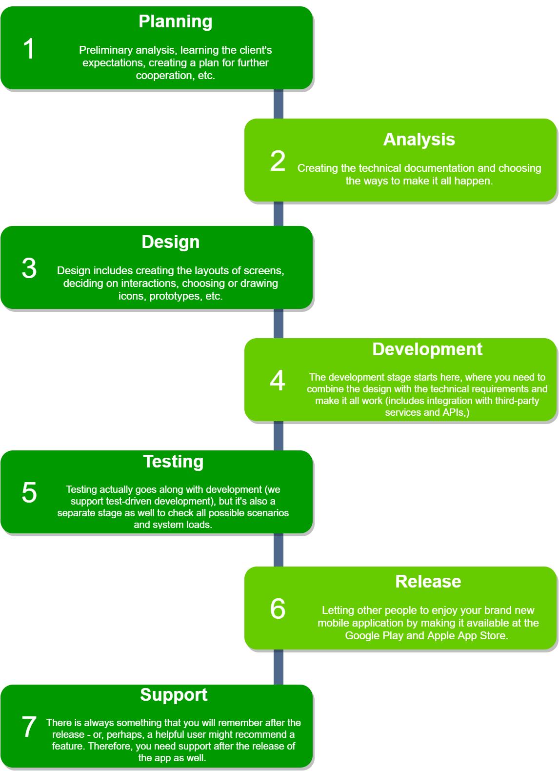 timeline of app development